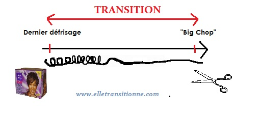 Explication transition